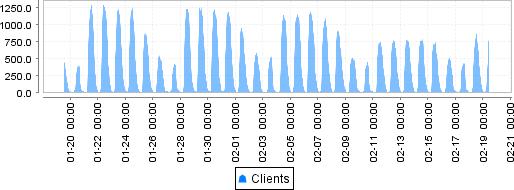 WLAN Nutzung an der Uni: Bis zu 1300 Geräte gleichzeitig