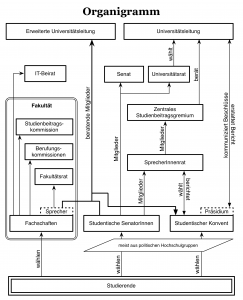 Organigramm der Studierendenvertretung [CC-BY-SA FSinfo & FS Philo]