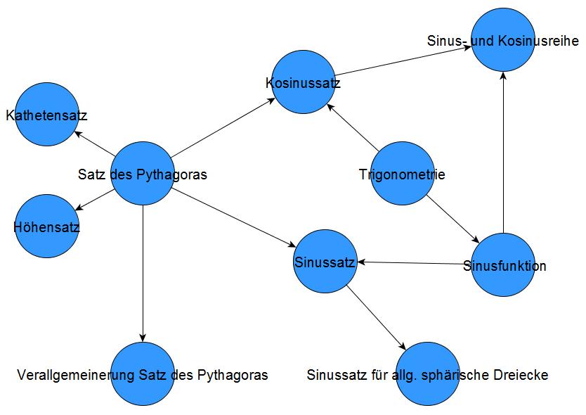 Ausschnitt eines horizontalen Schnitts zur fertigen Satzgruppe des Pythagoras