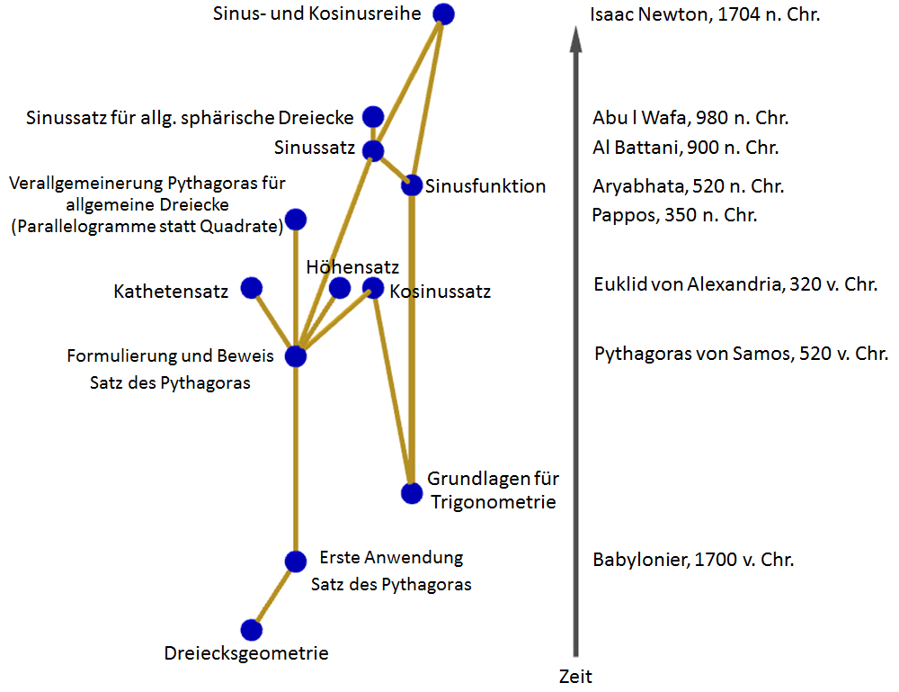 Ausschnitt Satzgruppe des Pythagoras mit verwandten Themen