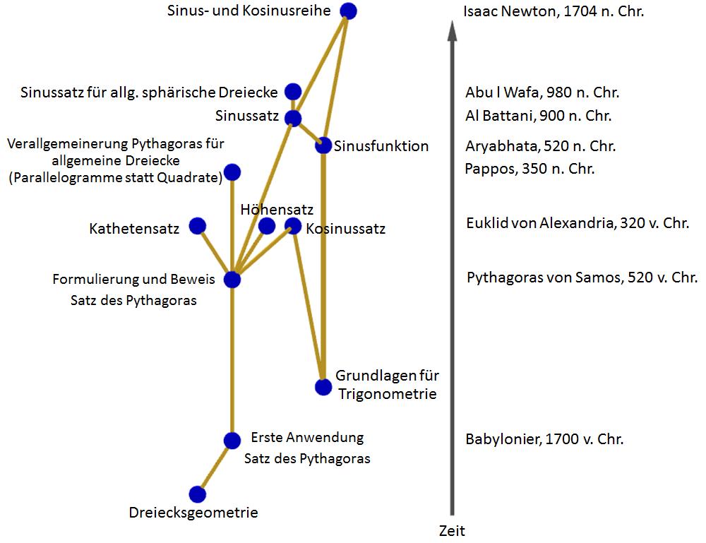 Schön Mathematik Satz Des Pythagoras Arbeitsblatt Ideen - Super ...