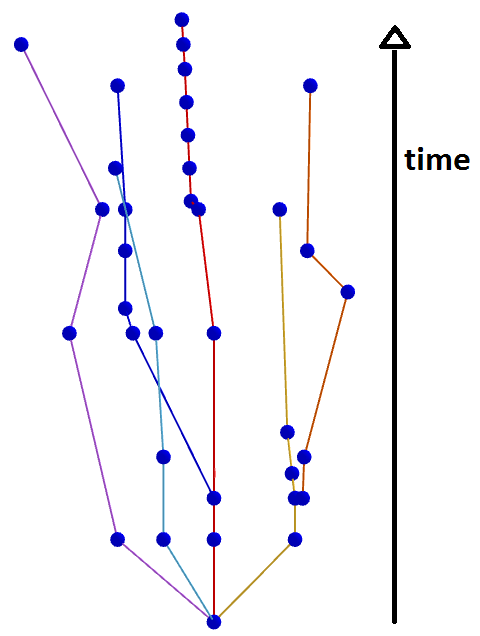 Schematische Darstellung der mathematischen Landkarte
