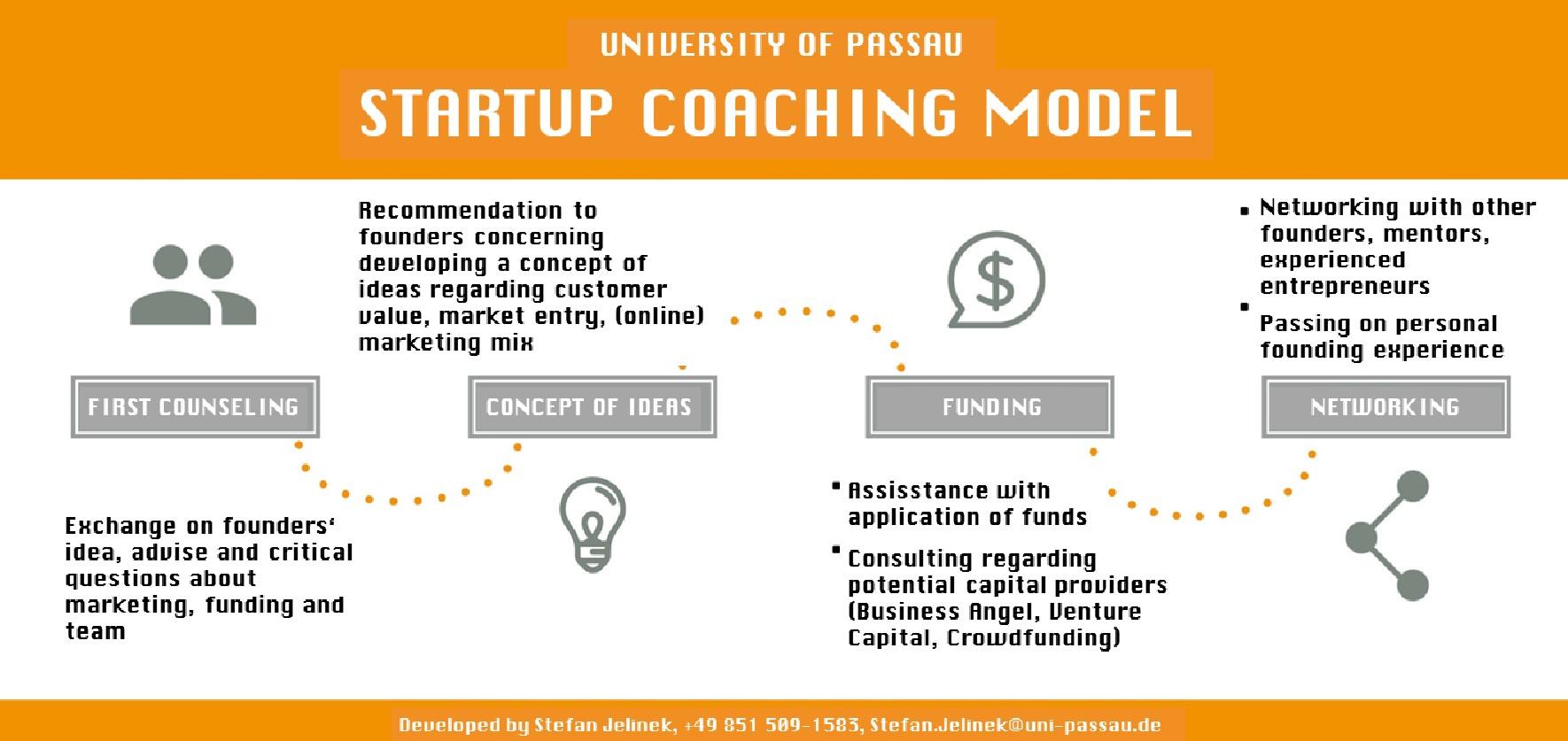 Startup Coaching Modell
