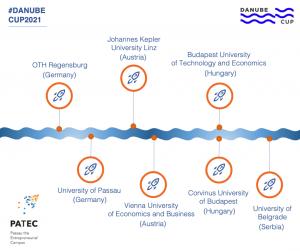 Kooperierende Hochschulen beim Danube Cup.